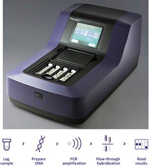 Máy xét nghiệm bệnh thiếu máu di truyền Beta Thalassemia